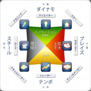 プライベートセッション / ビジネス・才能開花コース